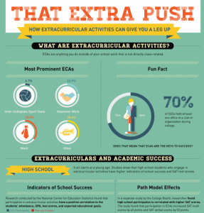 The-Value-of-Extracurricular-Activities-Infographic-550x575